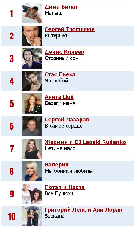 список лучших песен Русского Радио